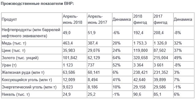 Производственные показатели BHP: