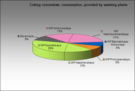 Kuznetsky MC - Coking concentrate consumption, provided by washing plants