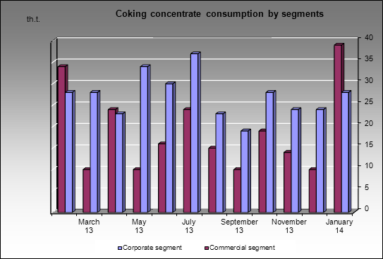 Kuznetsky MC - Coking concentrate consumption by segments