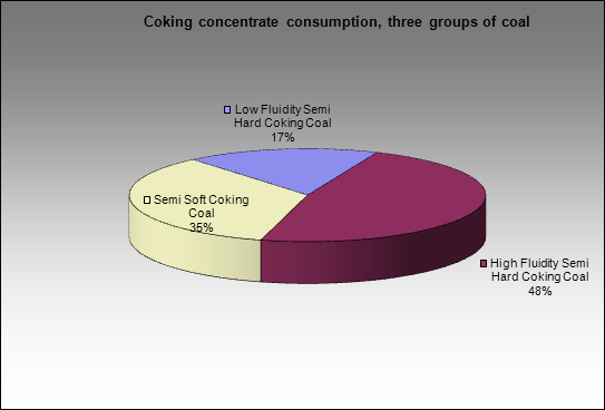 Kemerovsky CCP - Coking concentrate consumption, three groups of coal