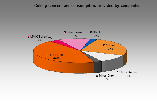 Altaysky CCP - Coking concentrate consumption, provided by companies