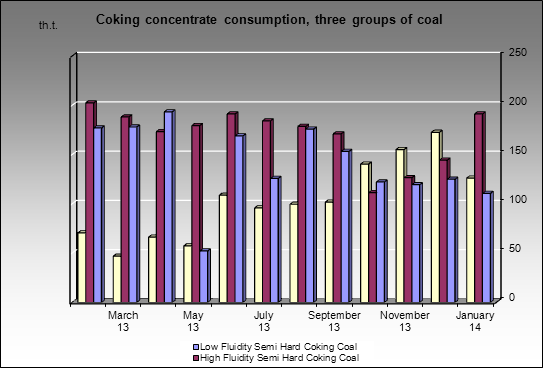 Altaysky CCP - Coking concentrate consumption, three groups of coal