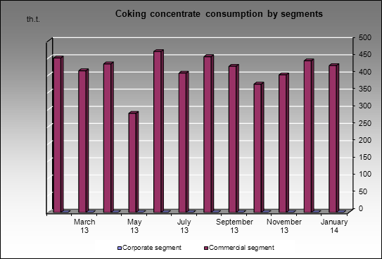 Altaysky CCP - Coking concentrate consumption by segments