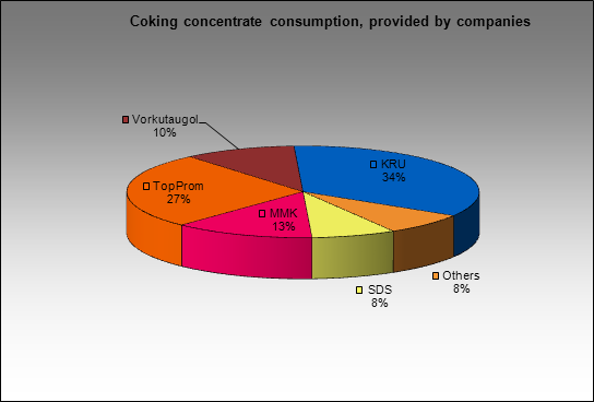 Novolipetsky MC - Coking concentrate consumption, provided by companies
