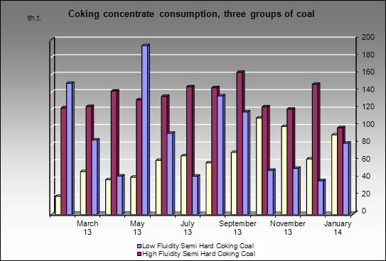 Novolipetsky MC - Coking concentrate consumption, three groups of coal