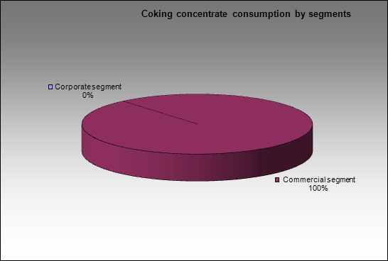 Novolipetsky MC - Coking concentrate consumption by segments