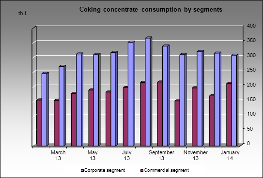 Severstal MC - Coking concentrate consumption by segments