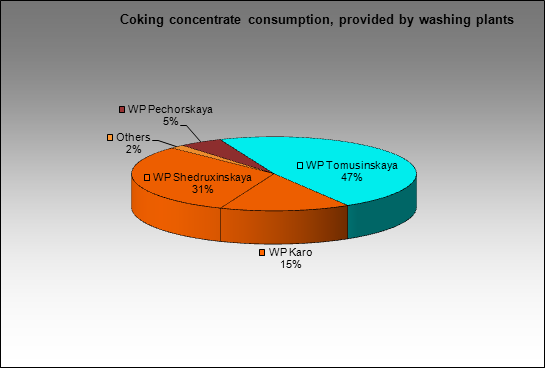 Moskovsky CGP - Coking concentrate consumption, provided by washing plants