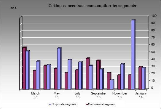 Moskovsky CGP - Coking concentrate consumption by segments