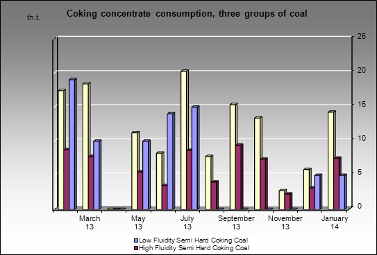 Gubakhinsky CCP - Coking concentrate consumption, three groups of coal