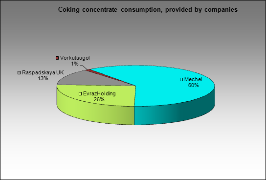 Chelyabinsky MC - Coking concentrate consumption, provided by companies