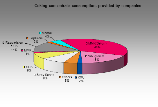 Magnitogorsky MC - Coking concentrate consumption, provided by companies