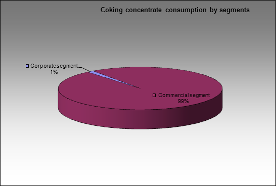 Magnitogorsky MC - Coking concentrate consumption by segments