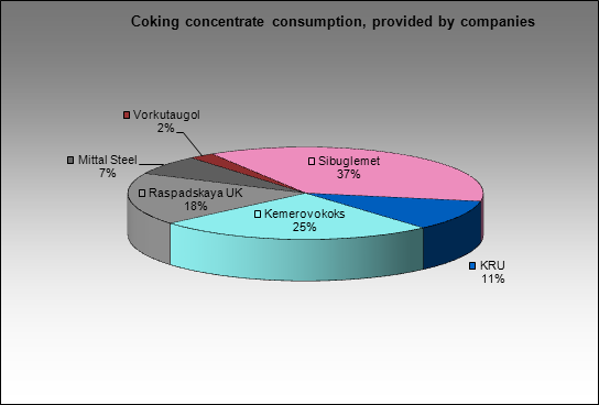 Uralskaya Stal (OKHMK) MC - Coking concentrate consumption, provided by companies