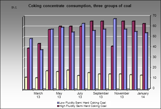 Uralskaya Stal (OKHMK) MC - Coking concentrate consumption, three groups of coal