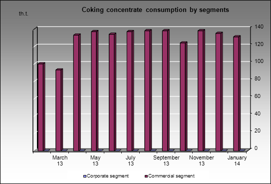 Uralskaya Stal (OKHMK) MC - Coking concentrate consumption by segments