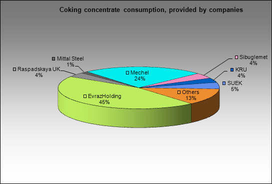 Nizhnetagilsky MC - Coking concentrate consumption, provided by companies