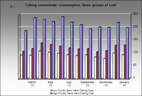 Zapadno-Sibirsky MC - Coking concentrate consumption, three groups of coal