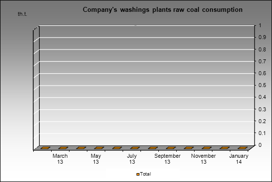 Kolmar - Company's washings plants raw coal consumption
