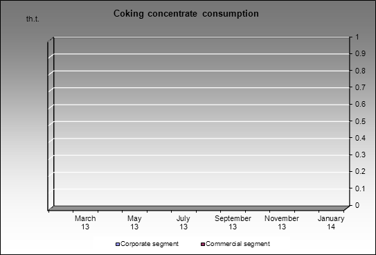 Kolmar - Coking concentrate consumption