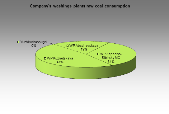 EvrazHolding - Company's washings plants raw coal consumption