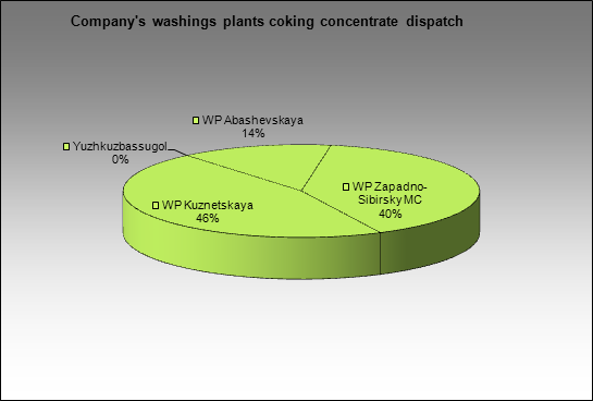 EvrazHolding - Company's washings plants coking concentrate dispatch