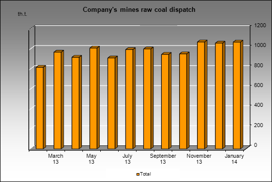 EvrazHolding - Company's mines raw coal dispatch