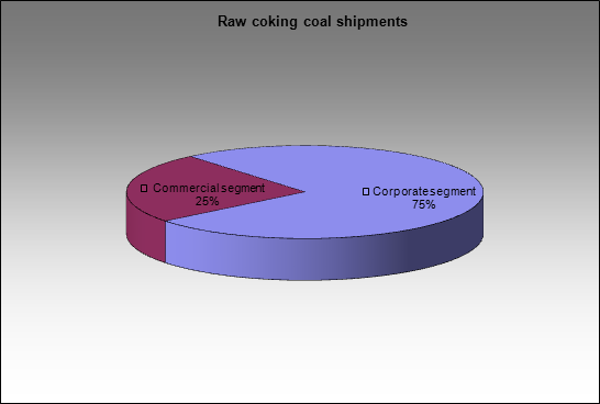 EvrazHolding - Raw coking coal shipments