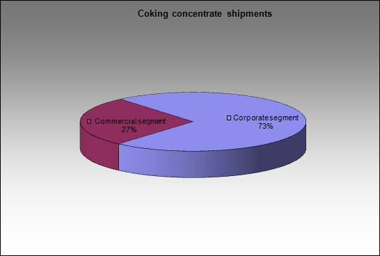 EvrazHolding - Coking concentrate shipments