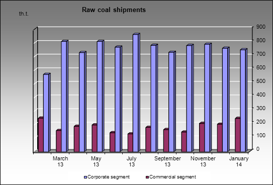 EvrazHolding - Raw coal shipments