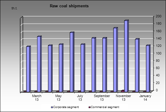Kemerovokoks - Raw coal shipments