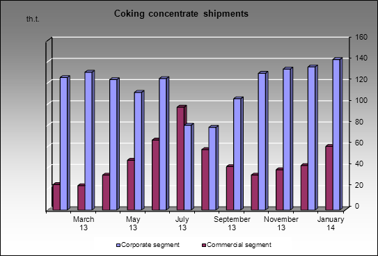 Kemerovokoks - Coking concentrate shipments