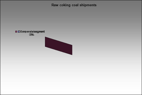 Novolipetsky MC - Raw coking coal shipments