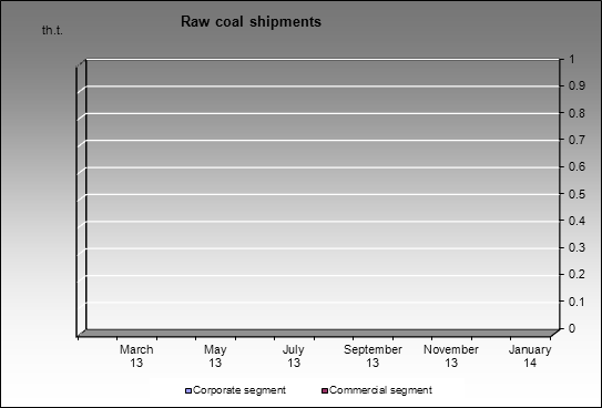 Novolipetsky MC - Raw coal shipments