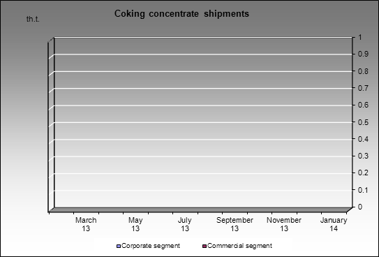 Novolipetsky MC - Coking concentrate shipments