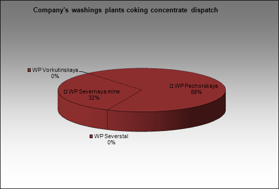 Severstal-group - Company's washings plants coking concentrate dispatch