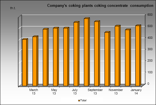 Severstal-group - Company's coking plants coking concentrate consumption