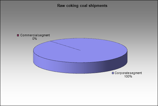 Severstal-group - Raw coking coal shipments