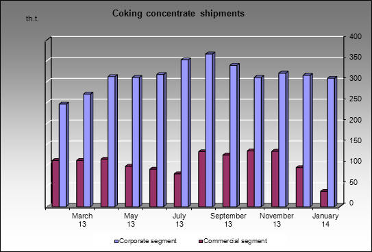 Severstal-group - Coking concentrate shipments