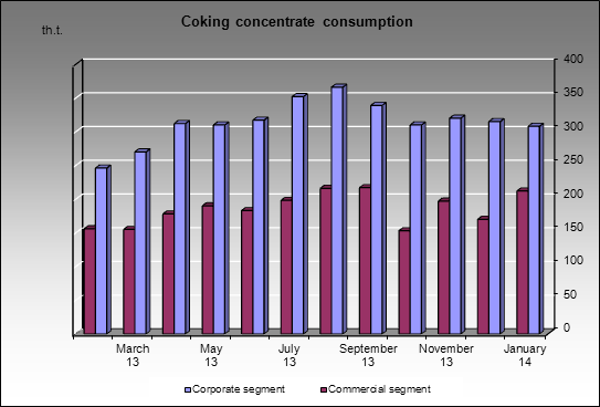 Severstal-group - Coking concentrate consumption