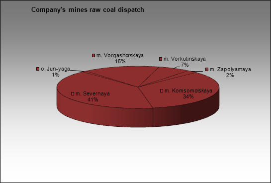 Severstal-group - Company's mines raw coal dispatch