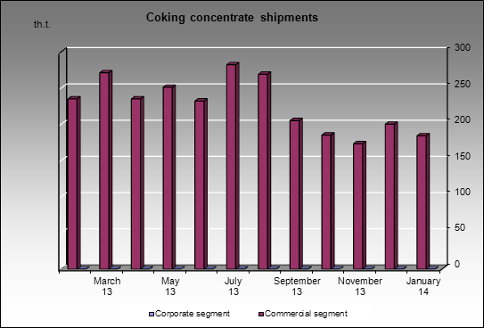 Raspadskaya UK - Coking concentrate shipments