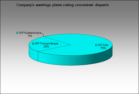 Mechel - Company's washings plants coking concentrate dispatch