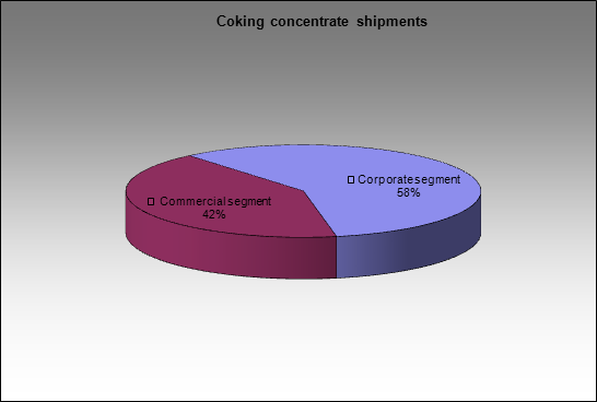 Mechel - Coking concentrate shipments