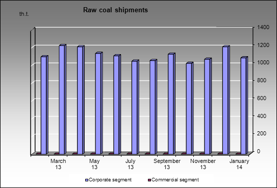 Mechel - Raw coal shipments