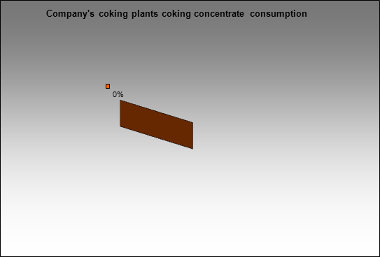 TopProm - Company's coking plants coking concentrate consumption