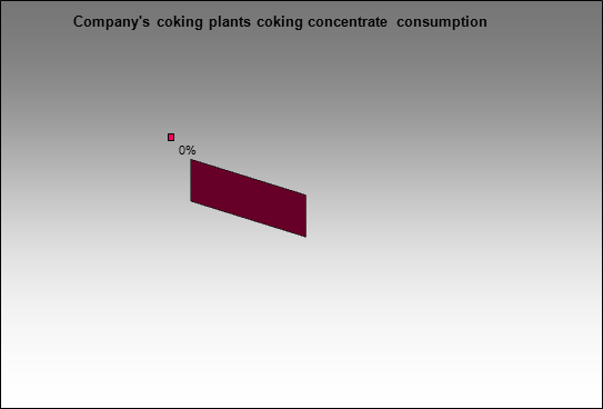 MMK(Belon) - Company's coking plants coking concentrate consumption