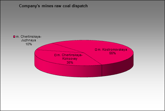 MMK(Belon) - Company's mines raw coal dispatch