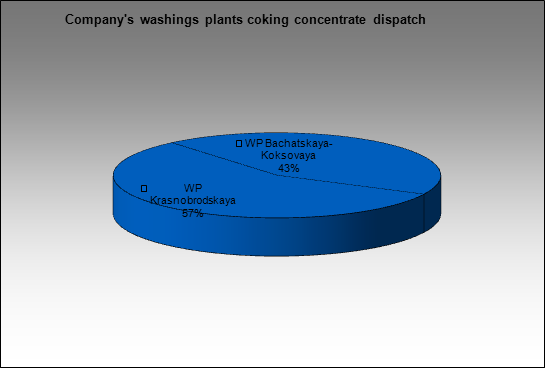 Kuzbassrazrezugol - Company's washings plants coking concentrate dispatch