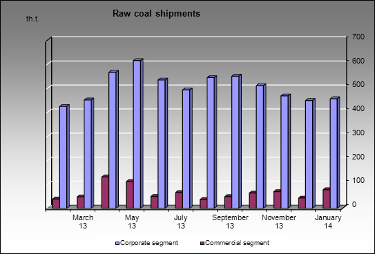Kuzbassrazrezugol - Raw coal shipments